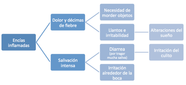 sintomas-denticion-alivio-soy-mama-natura-chamodent